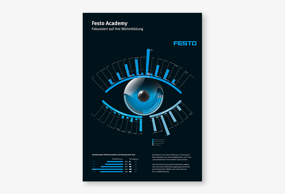 festo-academy